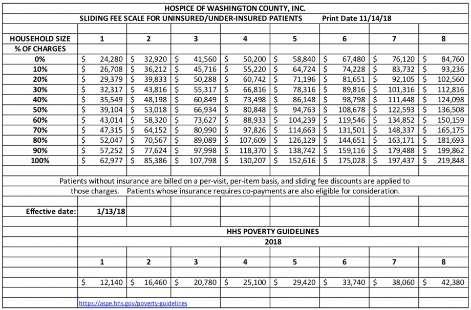 Financial Sliding Fee Scale for Uninsured/Under-Insured Patients